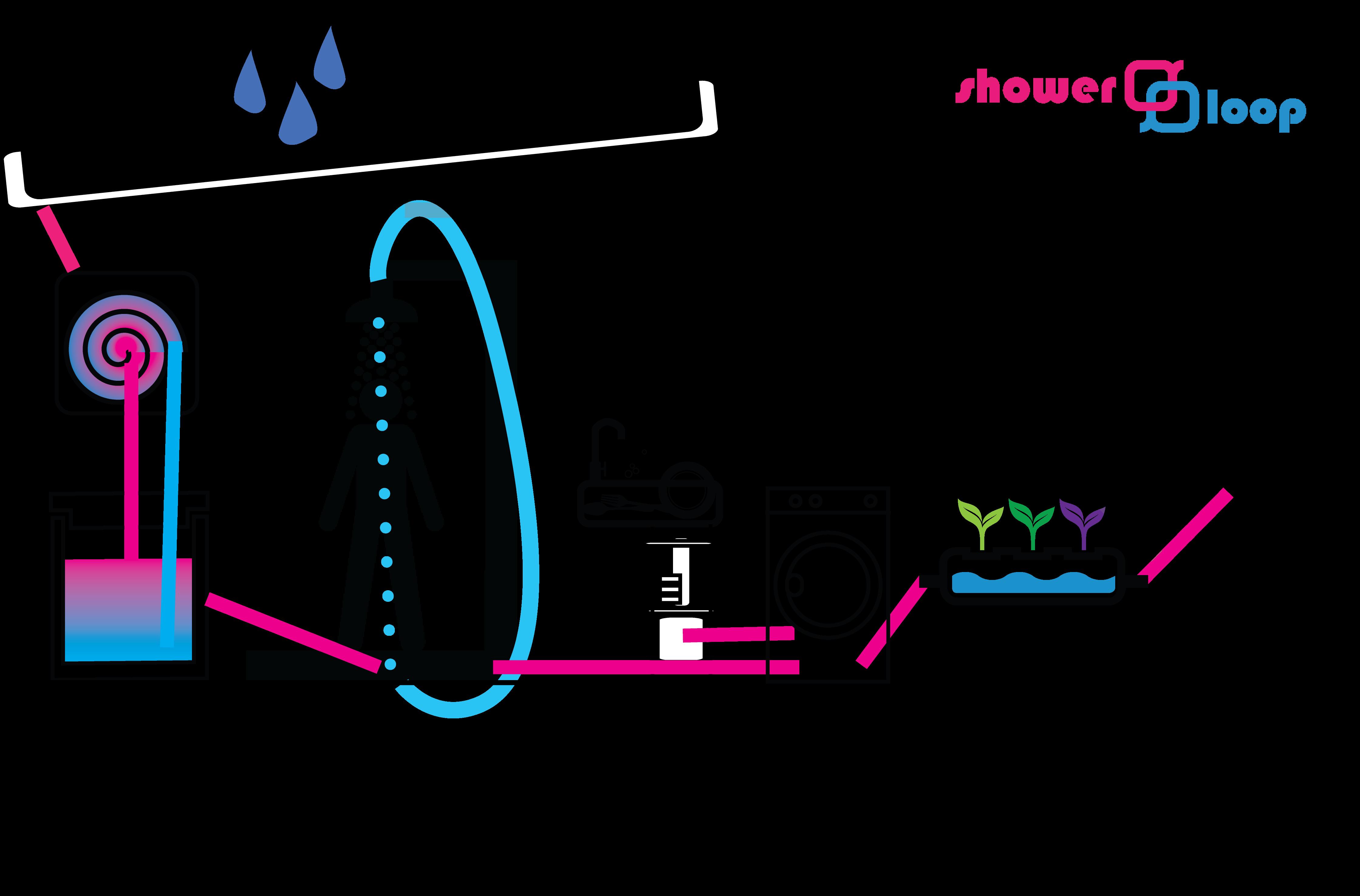 Showerloop – Save 33.000L of water each year